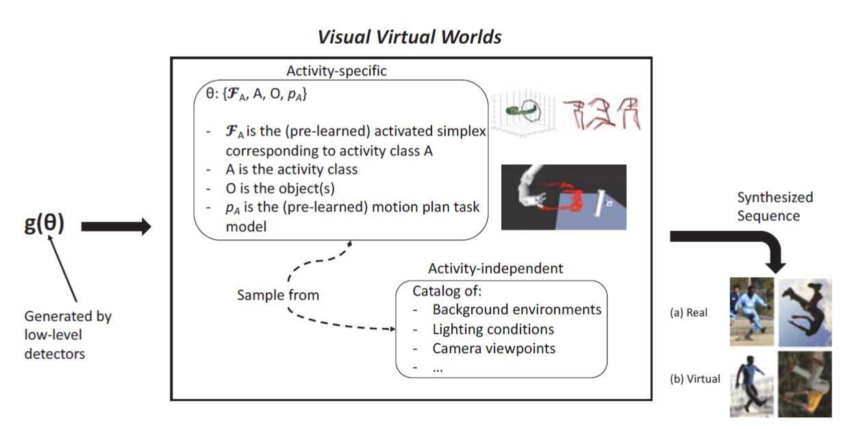 Deep Intermodal Video Analytics (DIVA) Project – CIRL